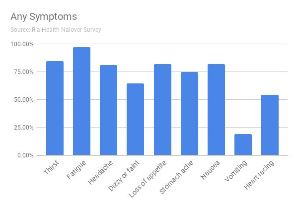 Any Symptoms