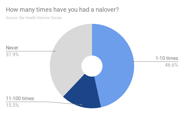 How many times have you had a nalover?