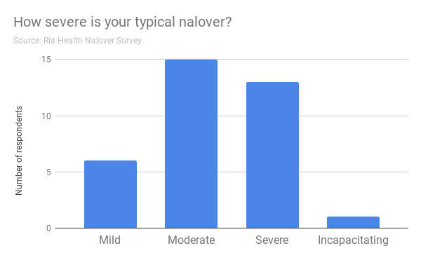 How severe is your typical nalover?